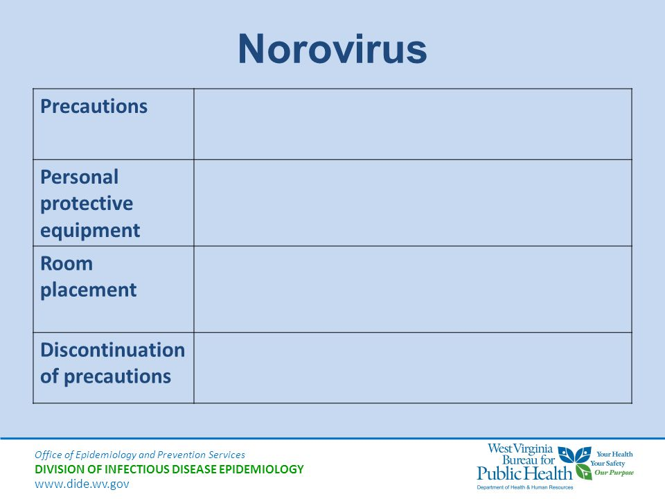 Norovirus Precautions Personal protective equipment Room placement