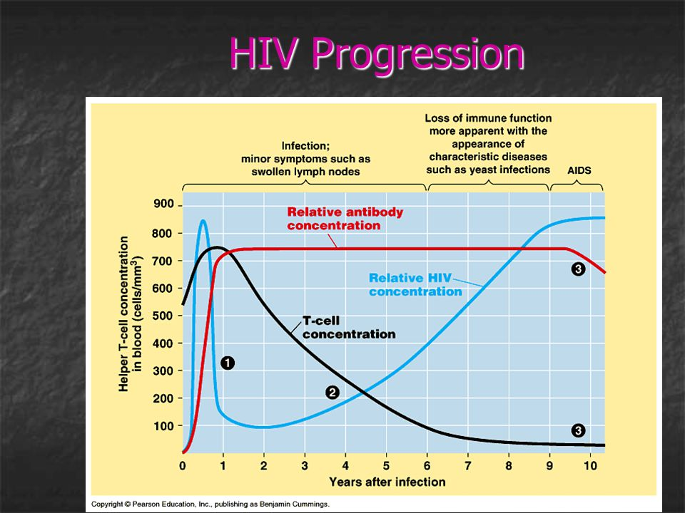 HIV Progression