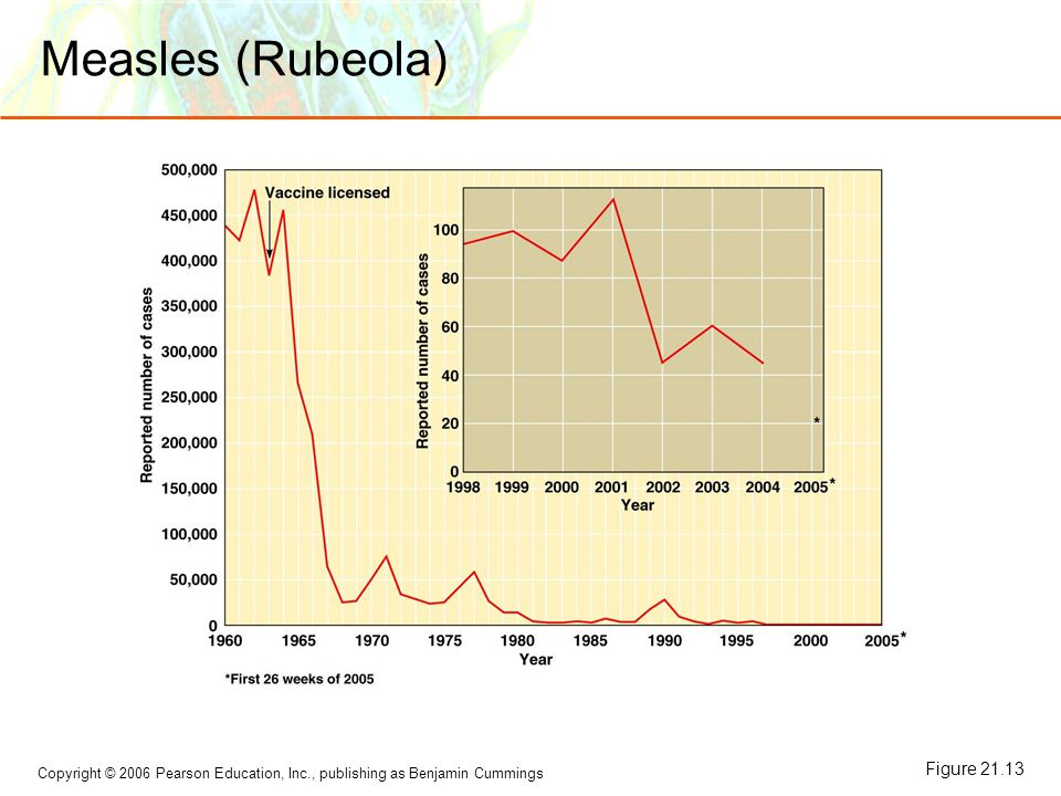 Measles (Rubeola) Figure 21.13