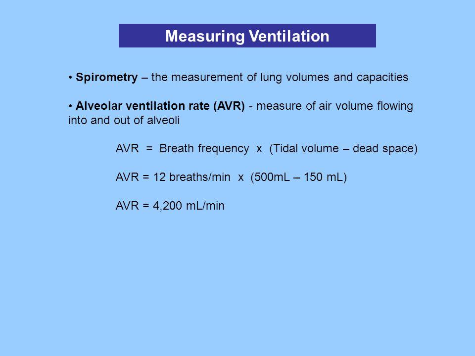 Measuring Ventilation