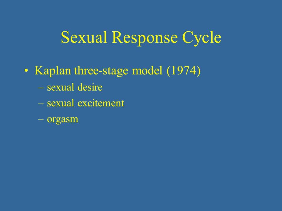 Sexual Response Cycle Kaplan three-stage model (1974) sexual desire