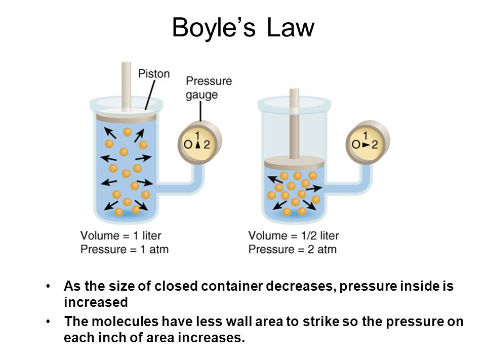 Boyle's Law As the size of closed container decreases, pressure inside is increased.