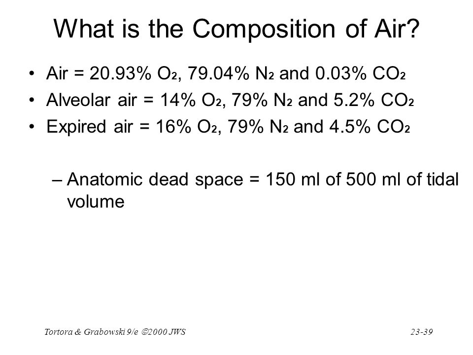 What is the Composition of Air