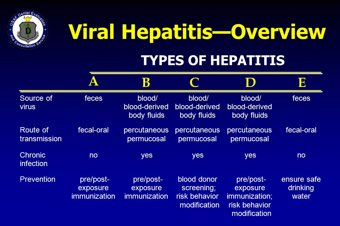 Viral Hepatitis—Overview