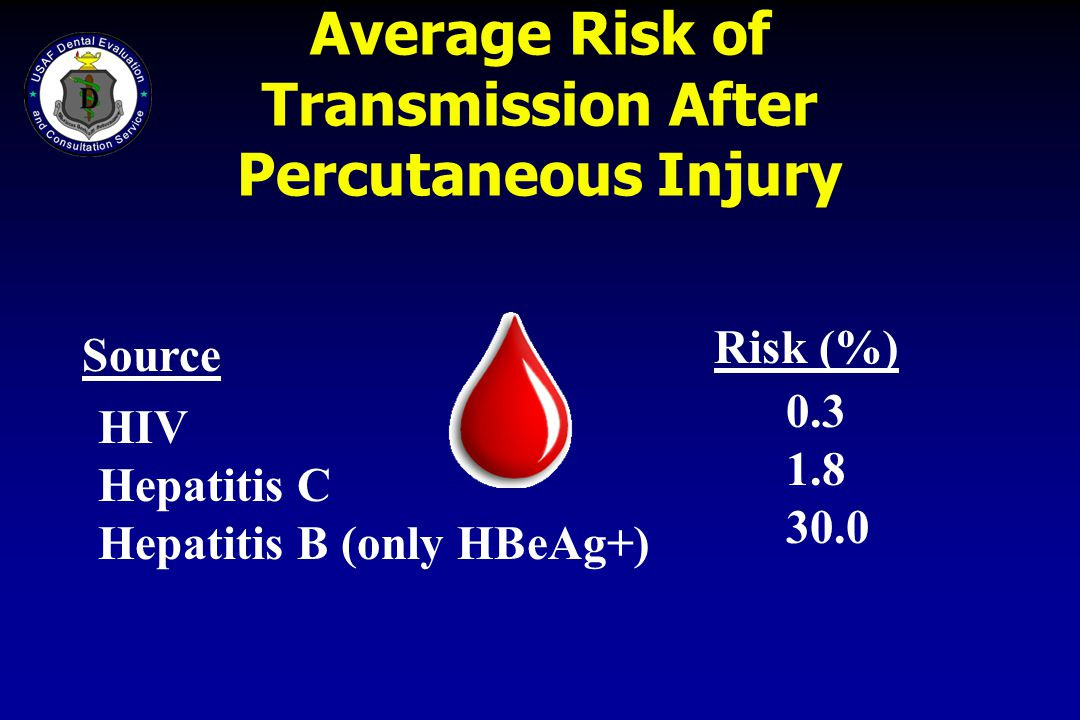 Average Risk of Transmission After Percutaneous Injury