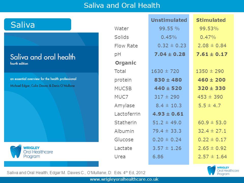 Saliva Water Solids Flow Rate pH Organic Total protein MUC5B MUC7