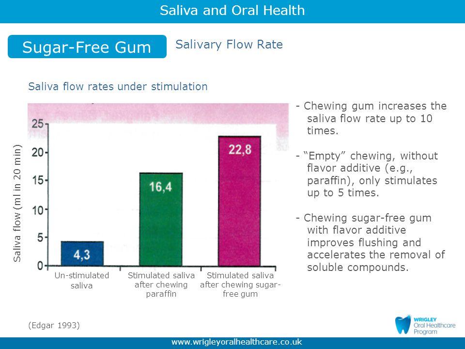 Sugar-Free Gum Salivary Flow Rate Saliva flow rates under stimulation
