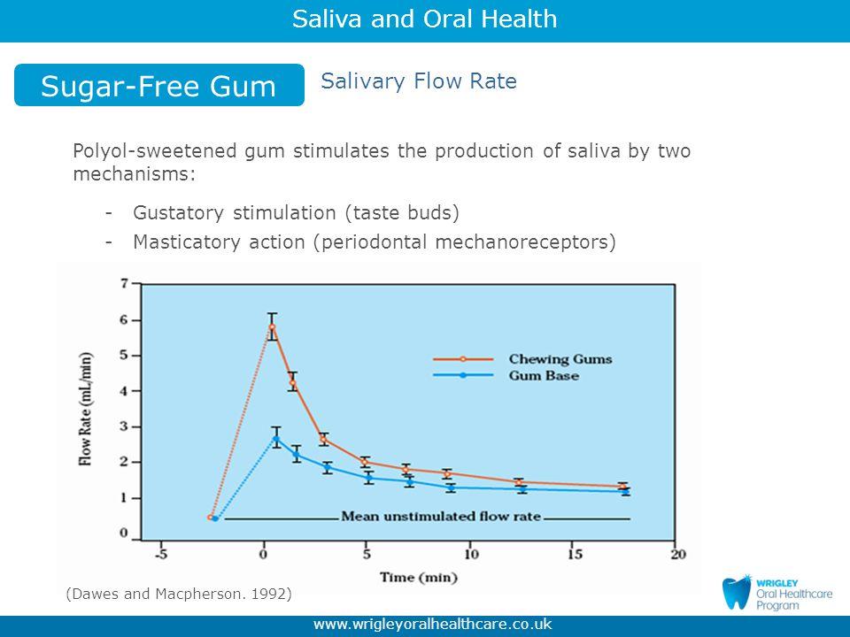 Sugar-Free Gum Salivary Flow Rate