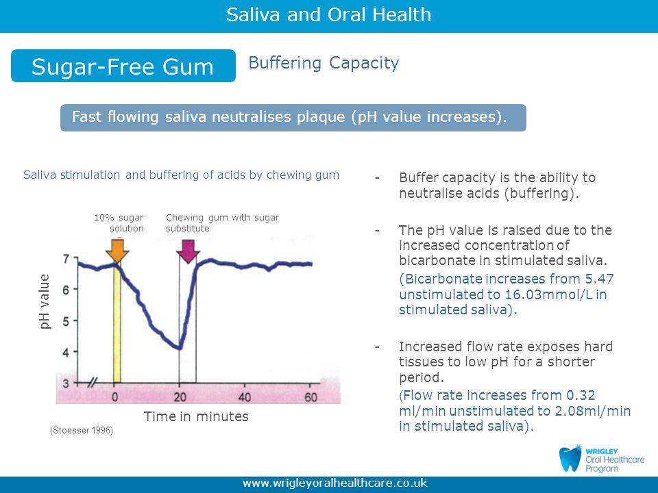 Sugar-Free Gum Buffering Capacity