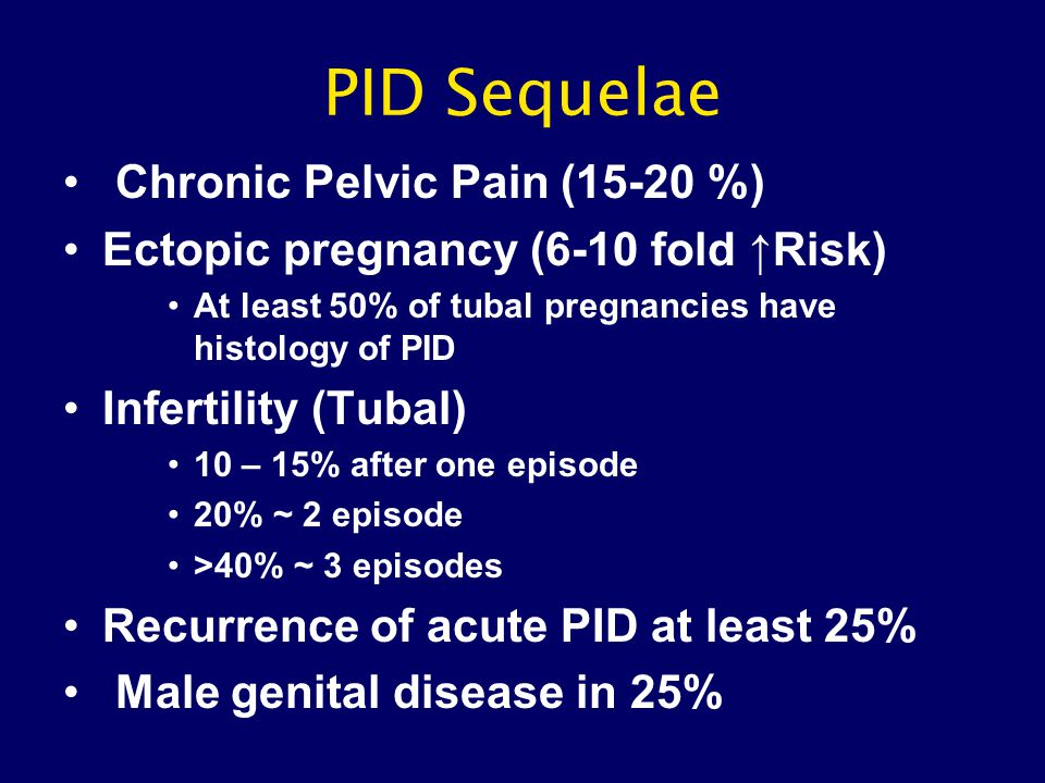 PID Sequelae Chronic Pelvic Pain (15-20 %)
