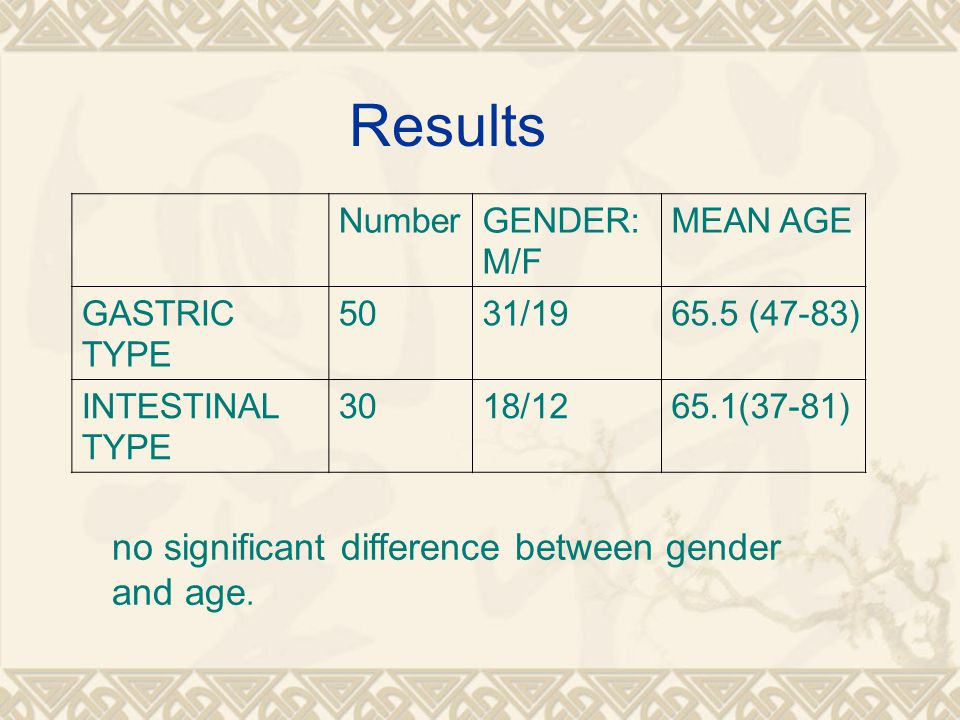 Results no significant difference between gender and age. Number