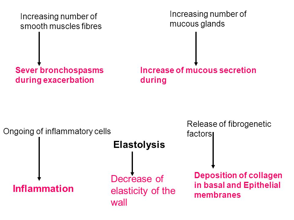 Decrease of elasticity of the wall Inflammation