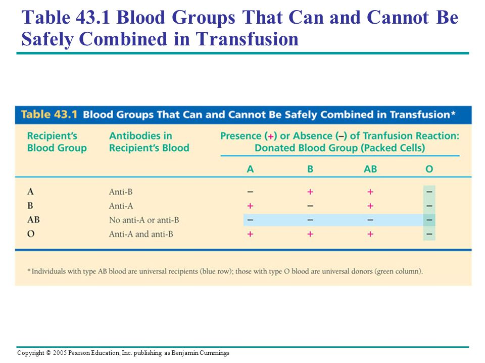 Table 43.1 Blood Groups That Can and Cannot Be Safely Combined in Transfusion