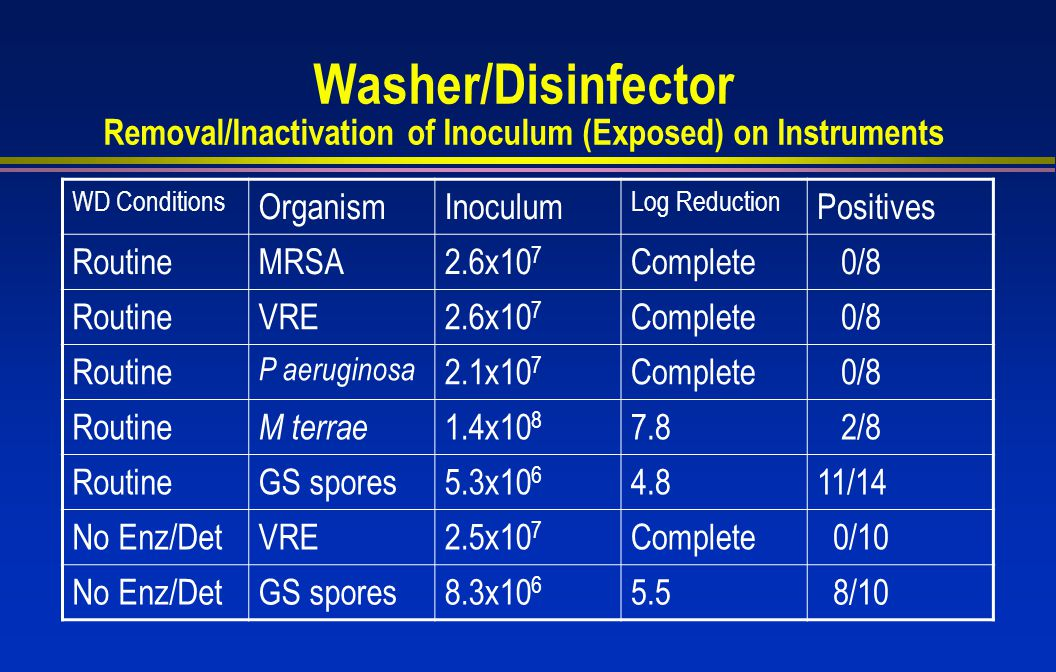 Washer/Disinfector Removal/Inactivation of Inoculum (Exposed) on Instruments