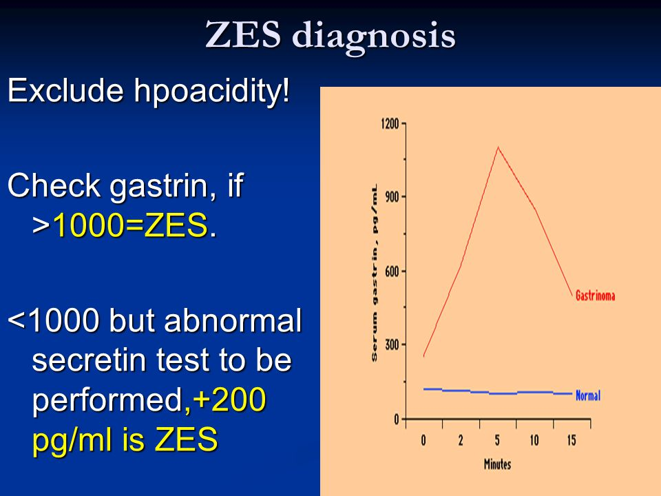 ZES diagnosis Exclude hpoacidity! Check gastrin, if >1000=ZES.