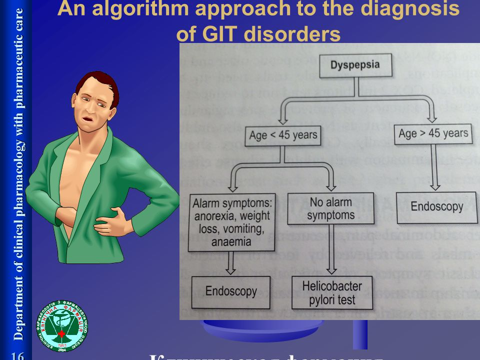 An algorithm approach to the diagnosis of GIT disorders