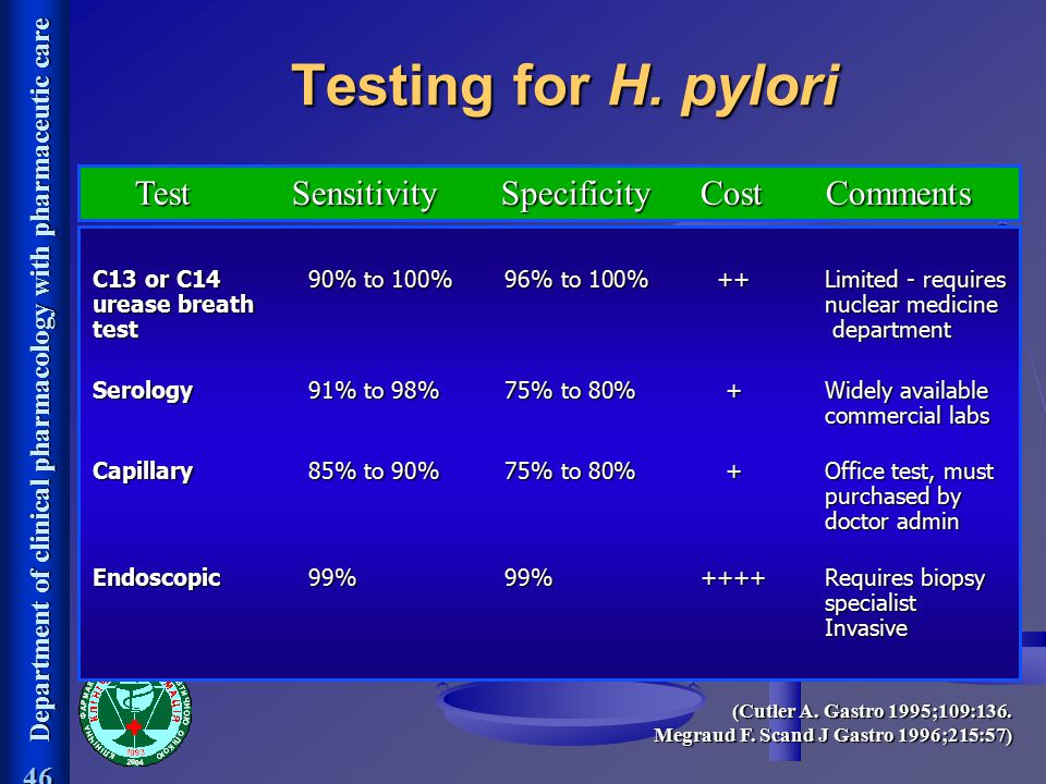 Testing for H. pylori Test Sensitivity Specificity Cost Comments