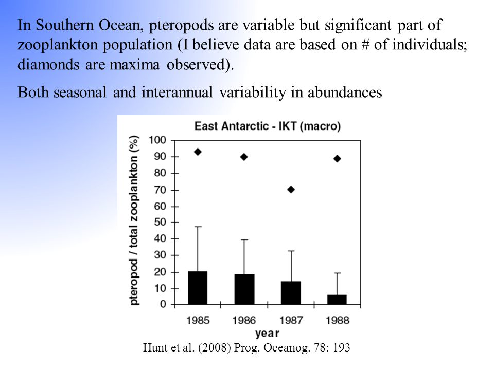 Hunt et al. (2008) Prog. Oceanog. 78: 193