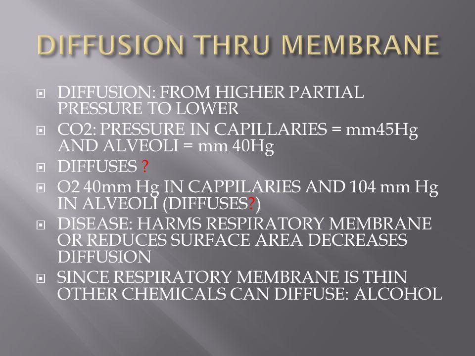 DIFFUSION THRU MEMBRANE