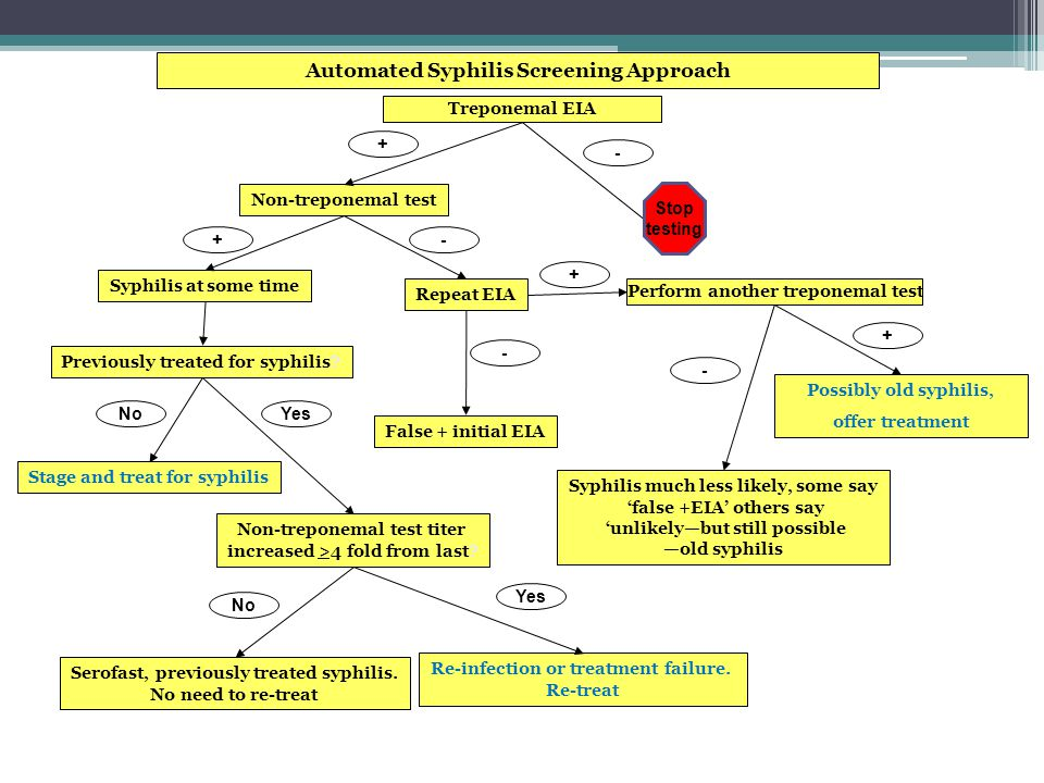 Automated Syphilis Screening Approach