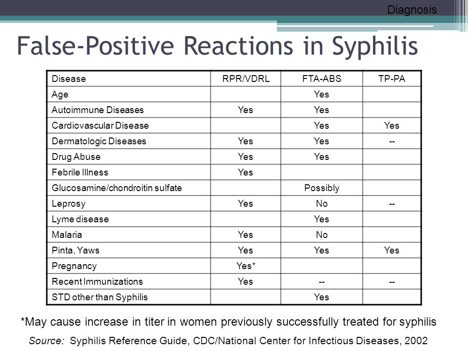 False-Positive Reactions in Syphilis