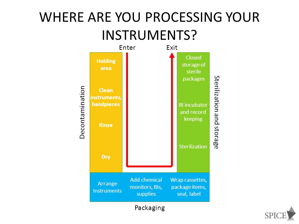 Where are you processing your instruments