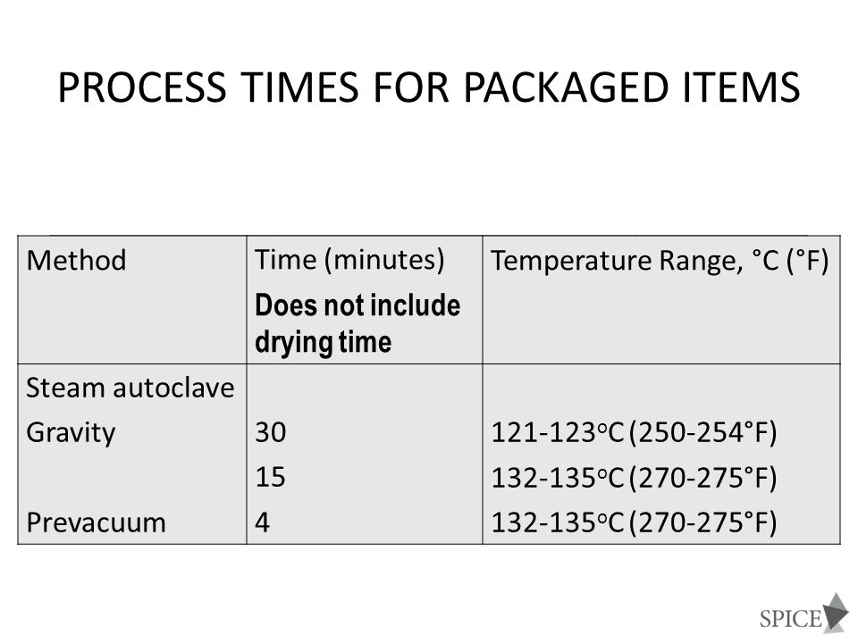 Process times for packaged items