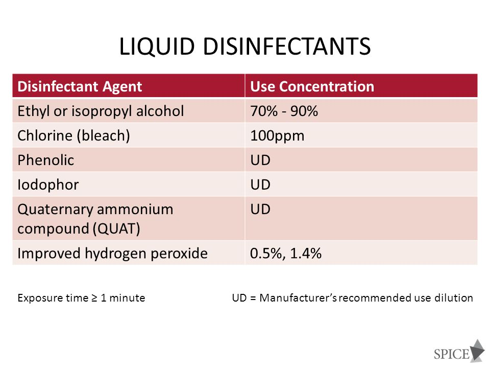 Liquid Disinfectants Disinfectant Agent Use Concentration