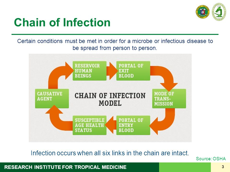 Infection occurs when all six links in the chain are intact.