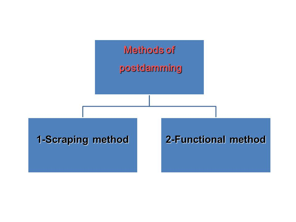 postdamming Methods of 1-Scraping method 2-Functional method