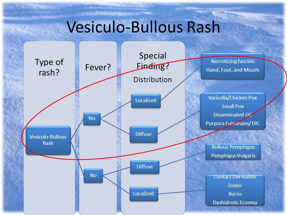 Vesiculo-Bullous Rash
