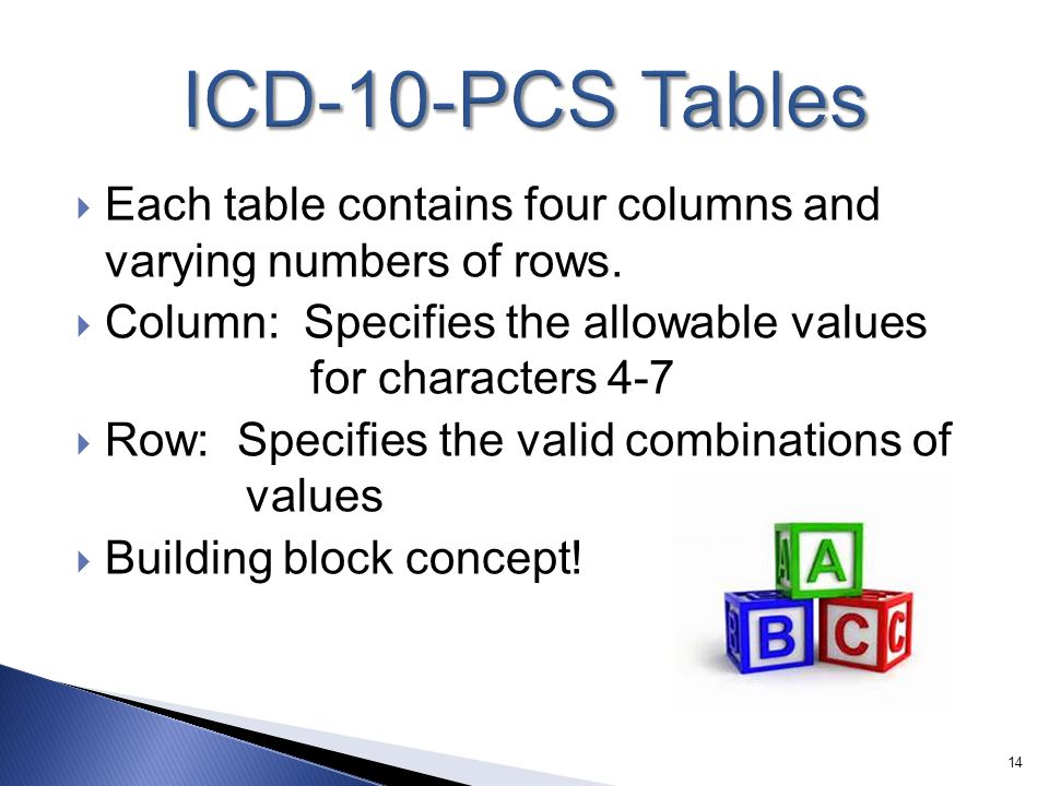 ICD-10-PCS Tables Each table contains four columns and varying numbers of rows.