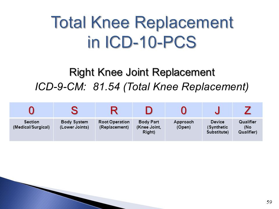 Total Knee Replacement in ICD-10-PCS
