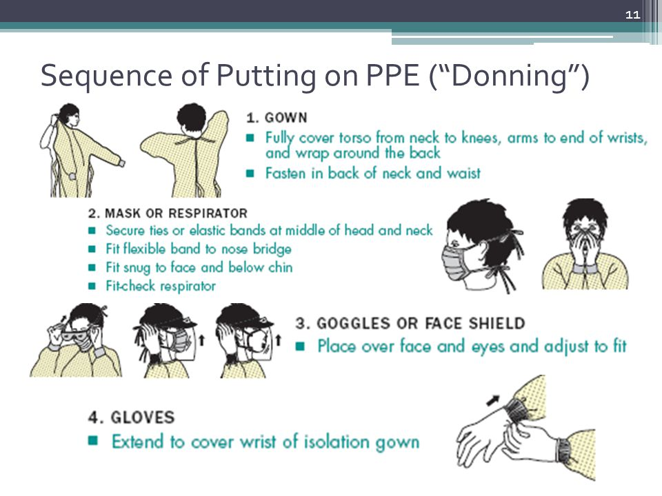 Sequence of Putting on PPE ( Donning )