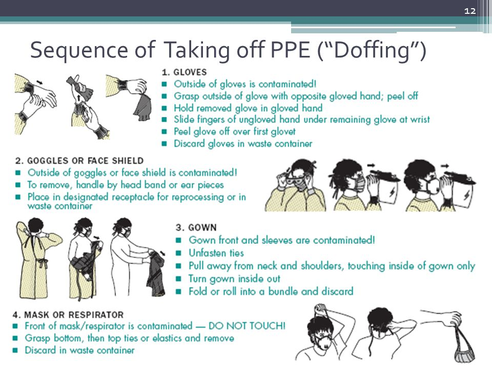 Sequence of Taking off PPE ( Doffing )