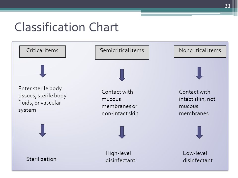 Classification Chart Critical items Semicritical items