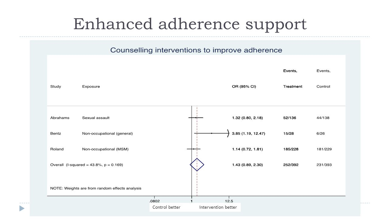 Enhanced adherence support