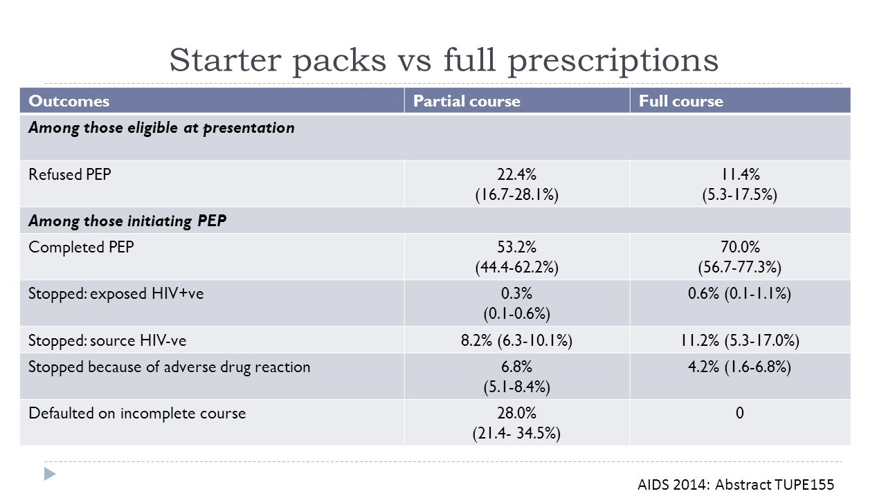 Starter packs vs full prescriptions