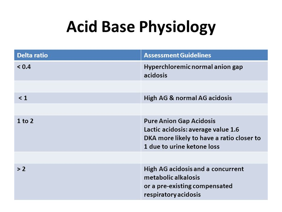 Acid Base Physiology Delta ratio Assessment Guidelines < 0.4
