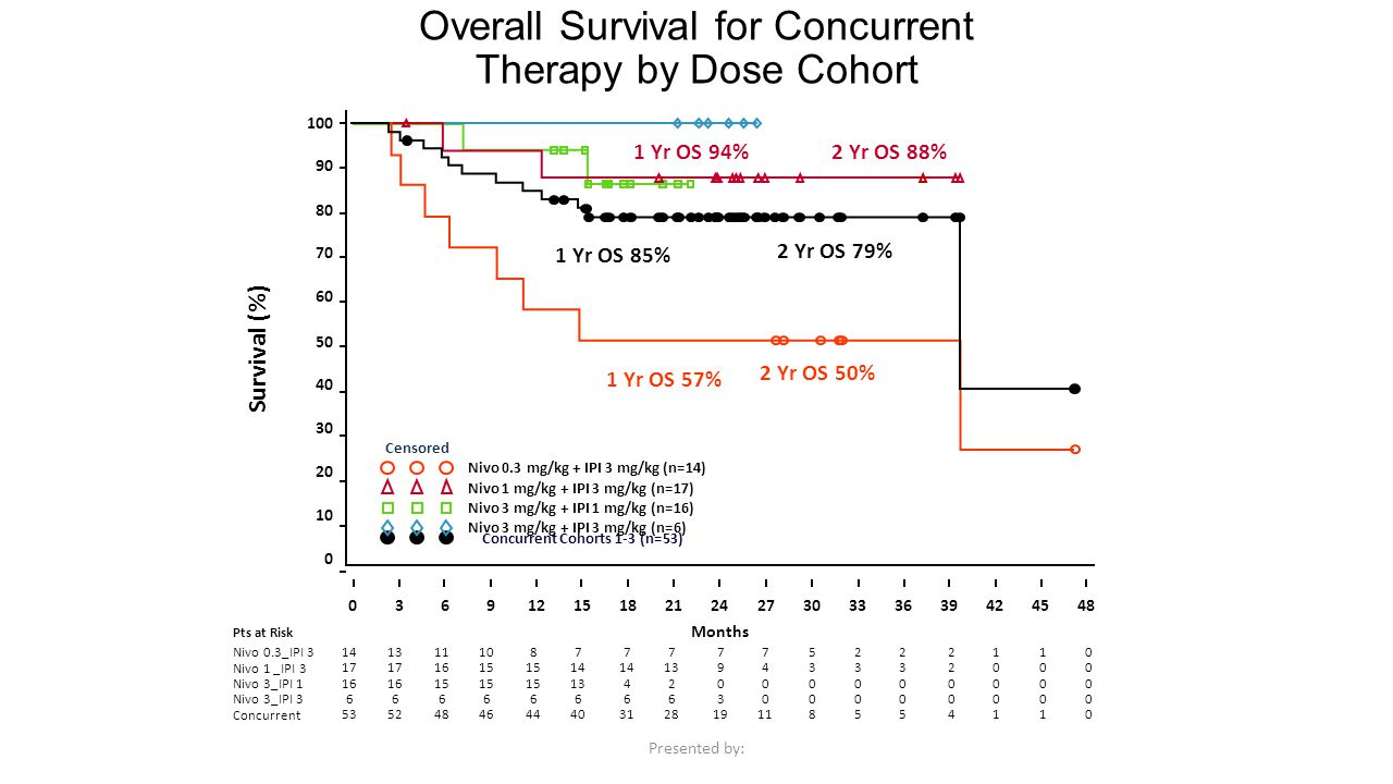 Overall Survival for Concurrent Therapy by Dose Cohort