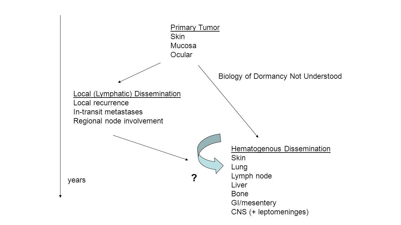Primary Tumor Skin Mucosa Ocular Biology of Dormancy Not Understood