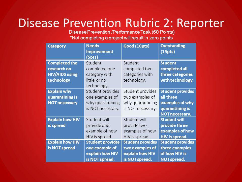 Disease Prevention Rubric 2: Reporter