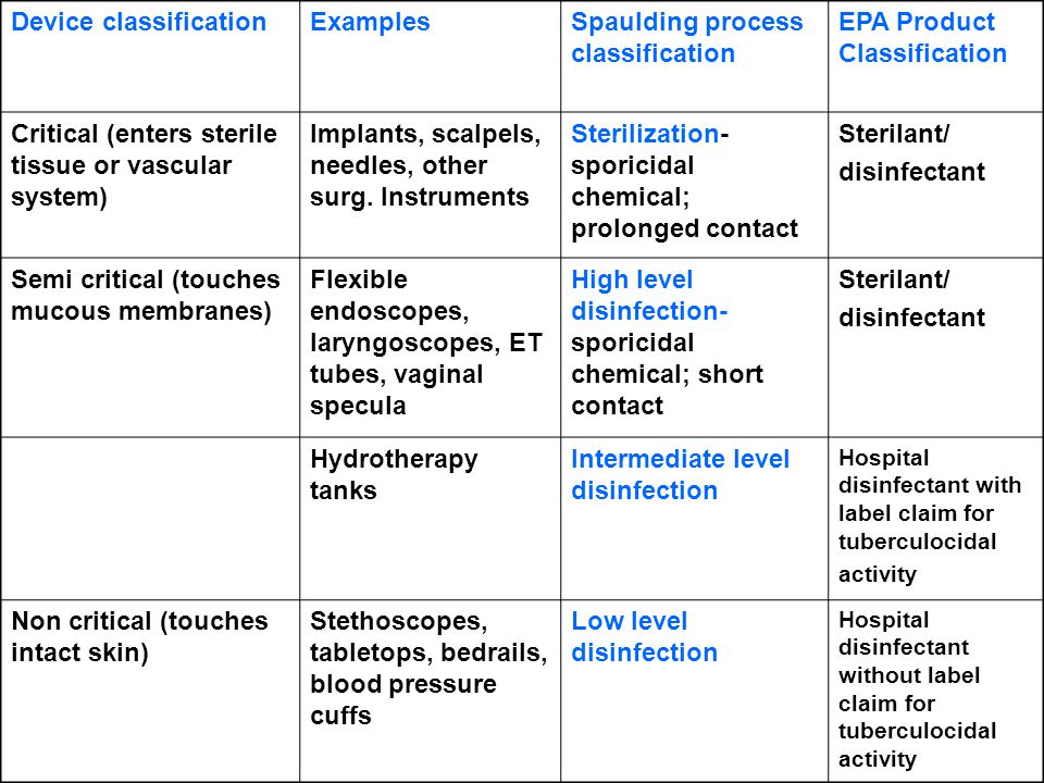Device classification Examples Spaulding process classification