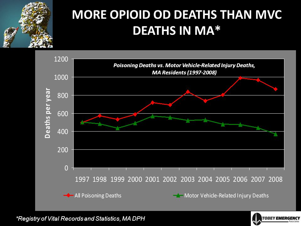 MORE OPIOID OD DEATHS THAN MVC DEATHS IN MA*