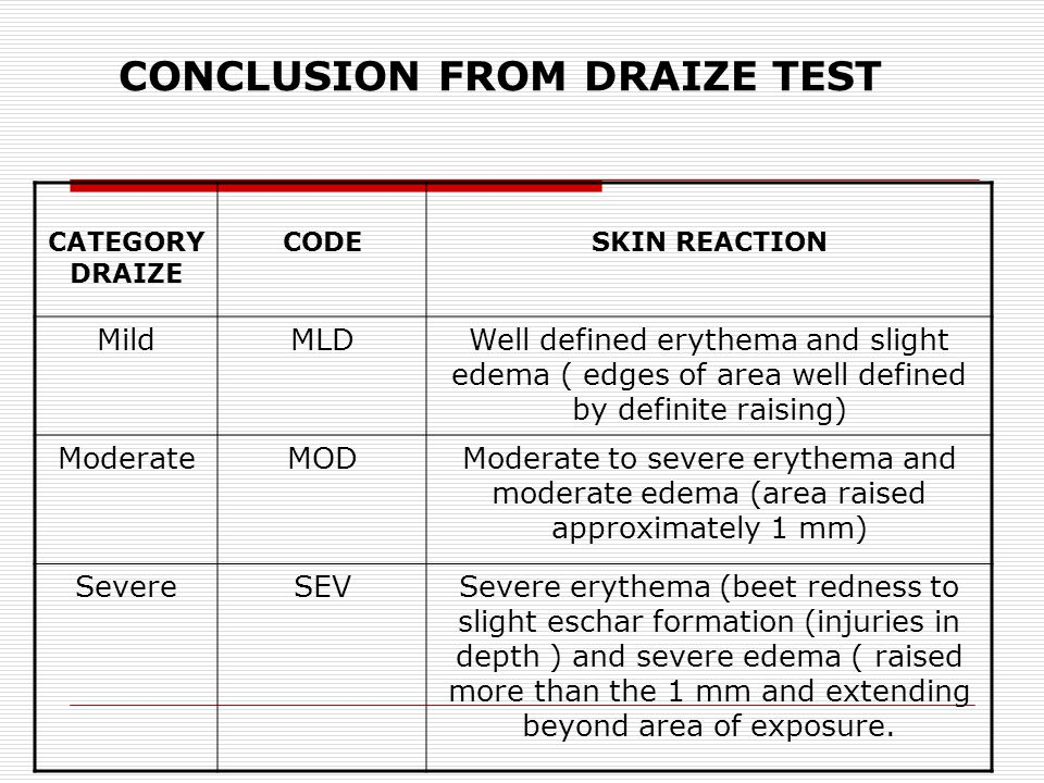 CONCLUSION FROM DRAIZE TEST