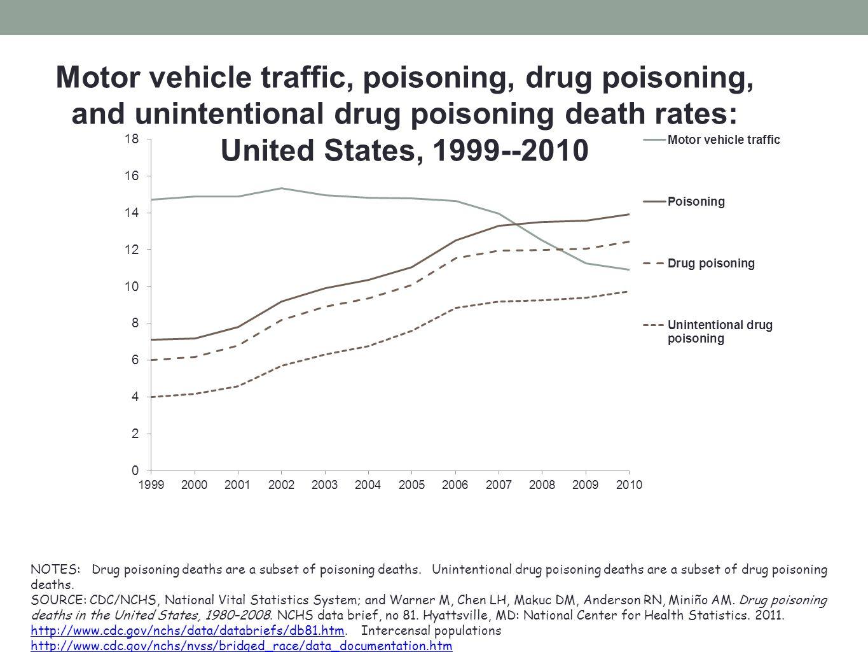 Motor vehicle traffic, poisoning, drug poisoning, and unintentional drug poisoning death rates: United States, 1999--2010