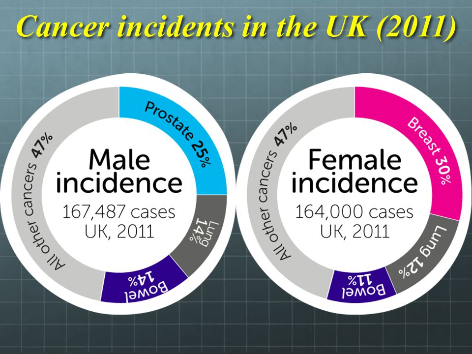 Cancer incidents in the UK (2011)