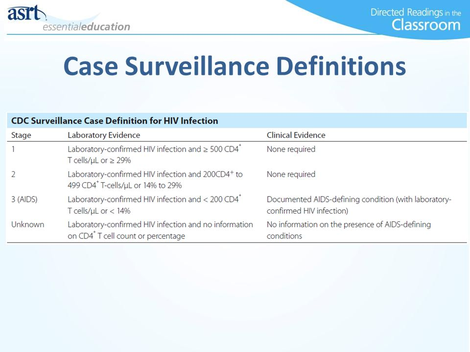 Case Surveillance Definitions