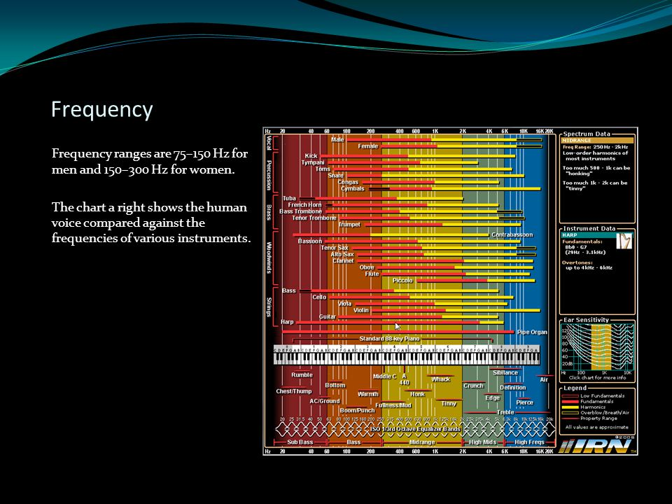 Frequency Frequency ranges are 75–150 Hz for men and 150–300 Hz for women.