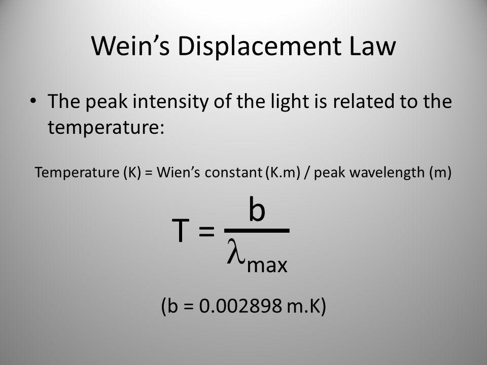 Wein's Displacement Law